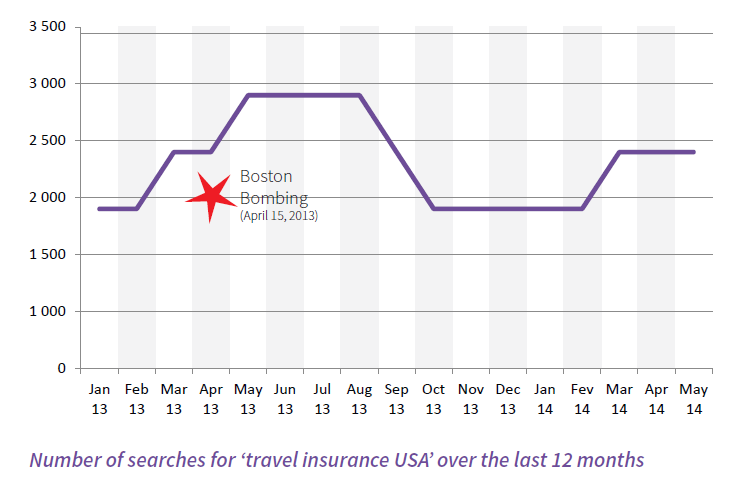 trends in the travel insurance market