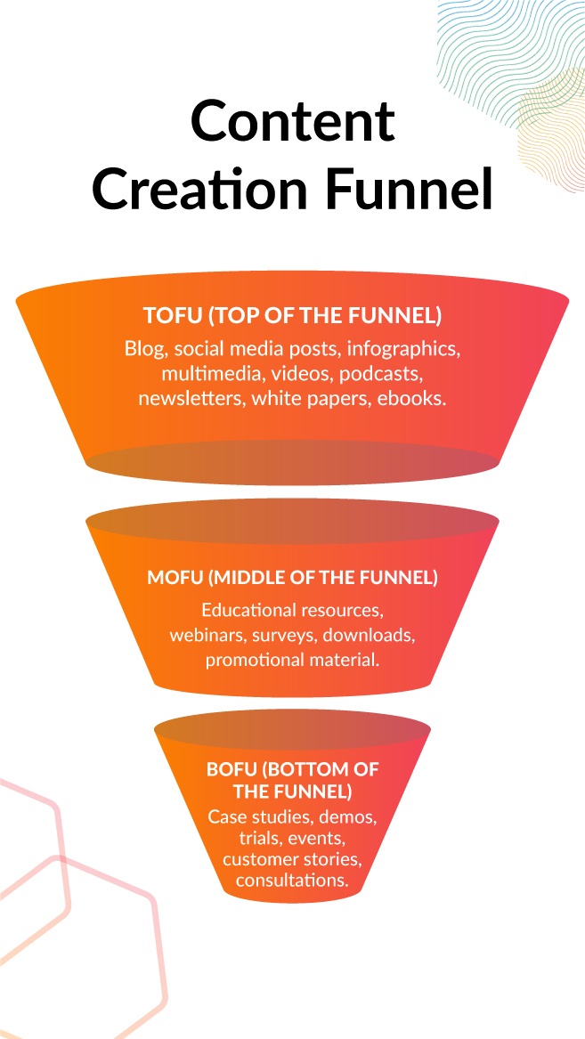 Content Marketing Strategy: Content Creation Funnel - In Marketing We Trust