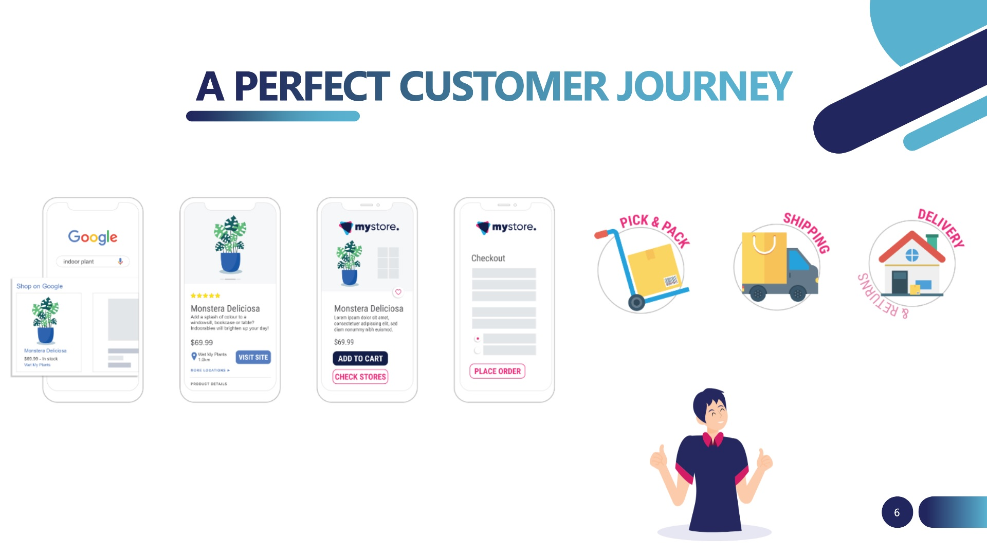 A perfect customer journey - make your inventory work harder - webinar recap