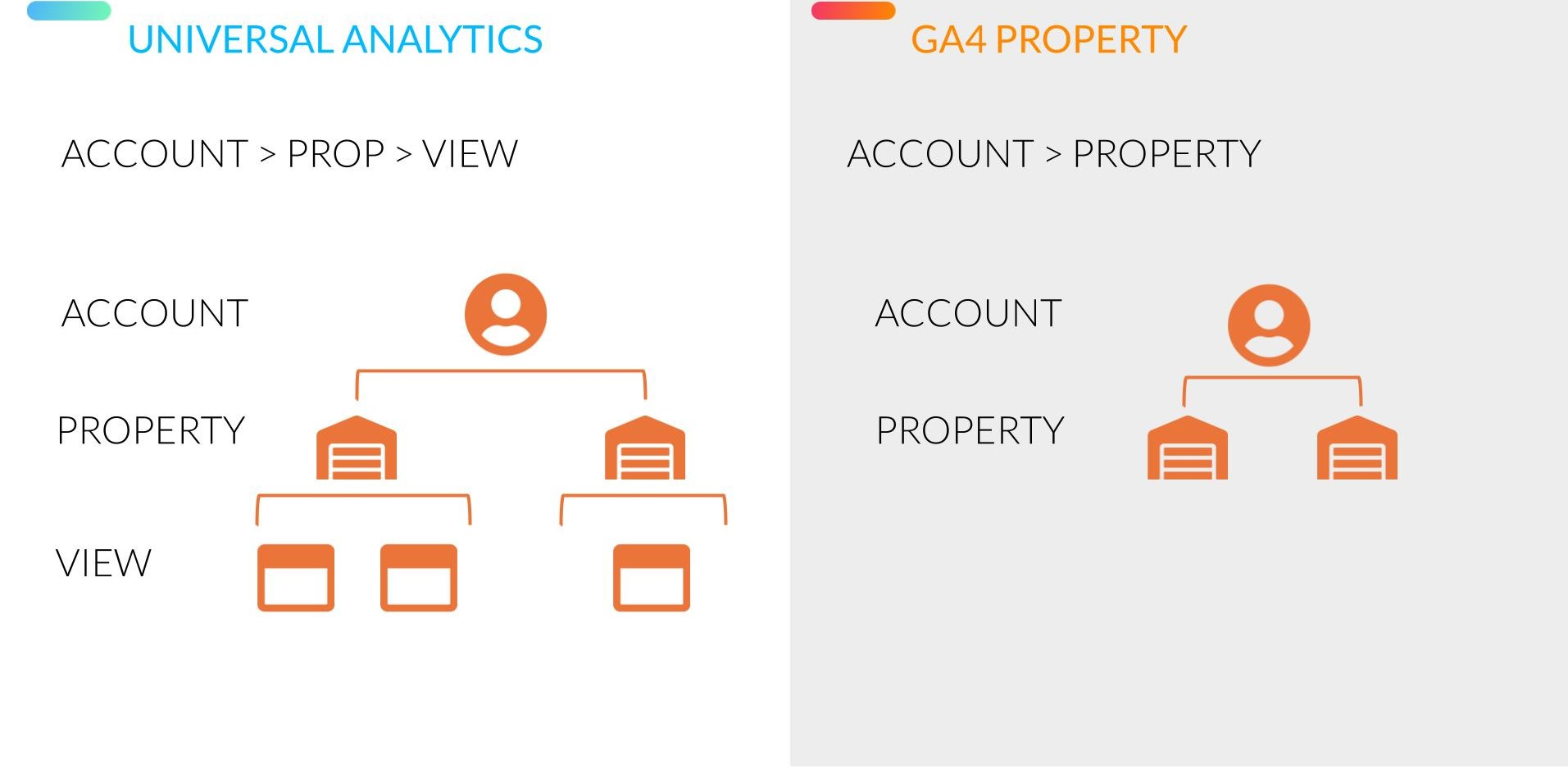 Account Structure - Getting Started in Google Analytics 4