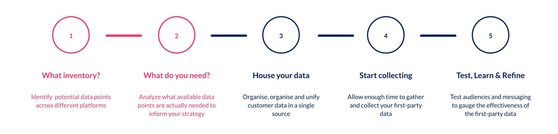 Future-proof your business with first-party data - Where to begin